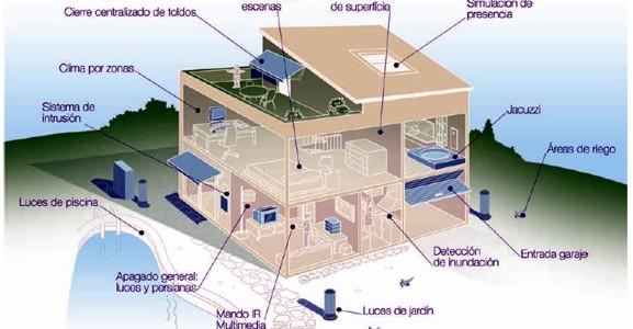 Home Automation Menorca